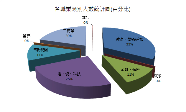 Career Development Statistics(percentage)